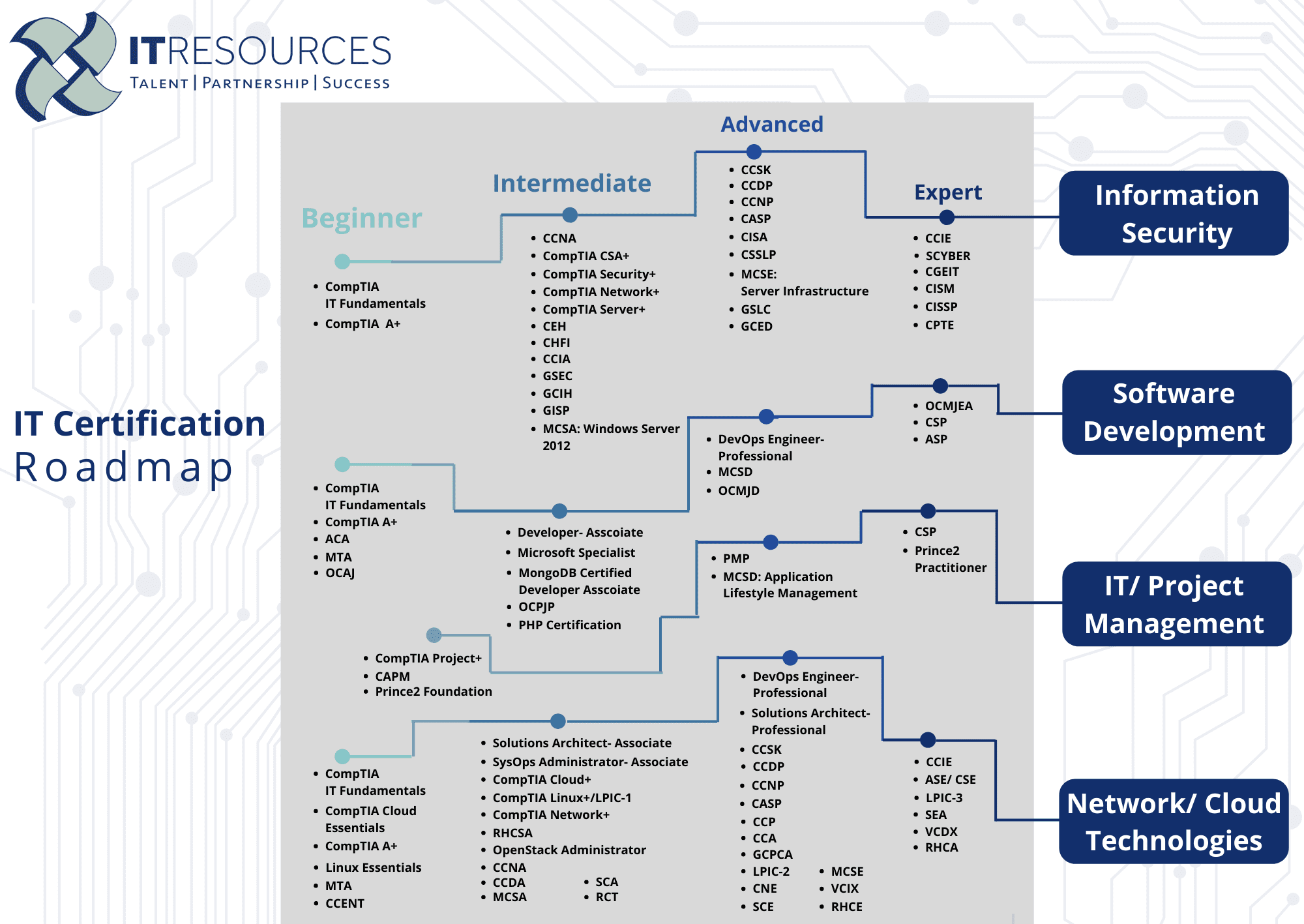 illustrated graph of IT certifications roadmap