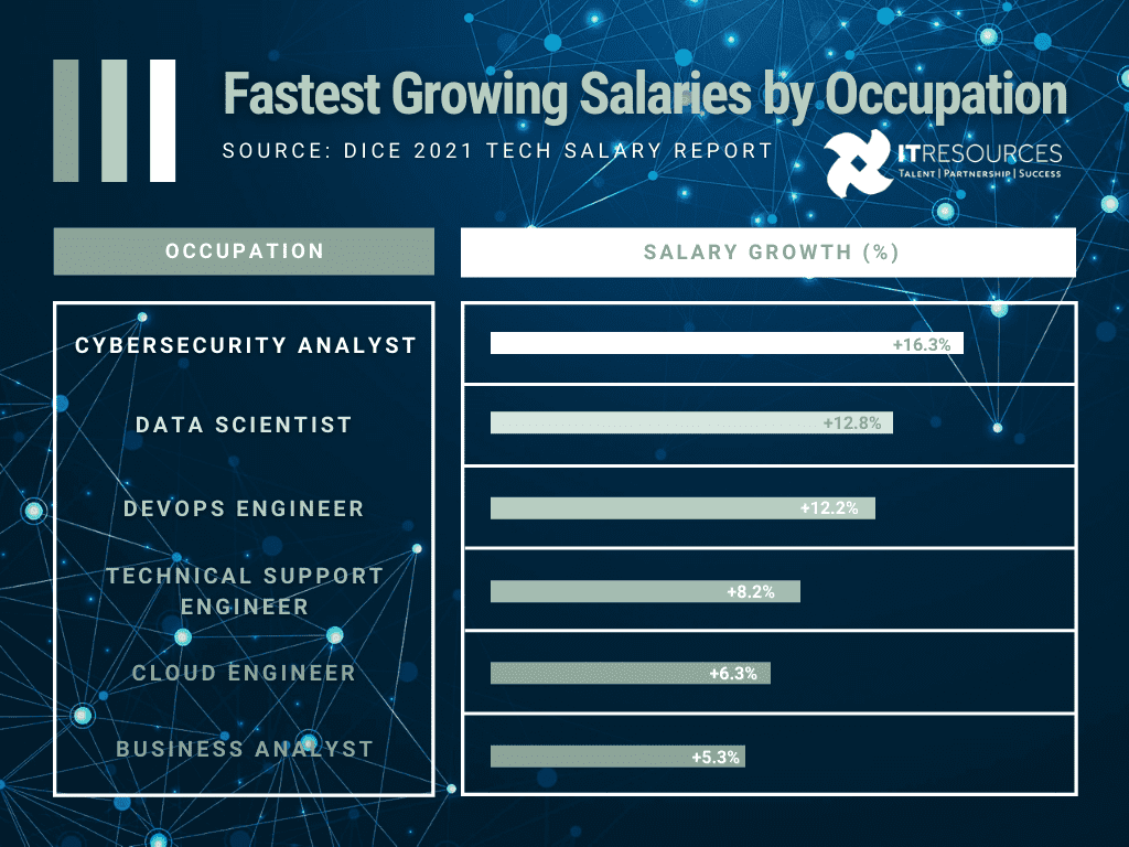 bar graph depicting 6 of the fastest growing it salaries in 2021 by percentage